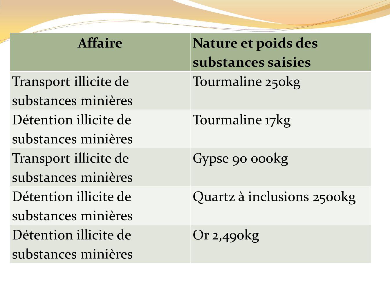 Affaire Nature et poids des substances saisies. Transport illicite de substances minières. Tourmaline 250kg.