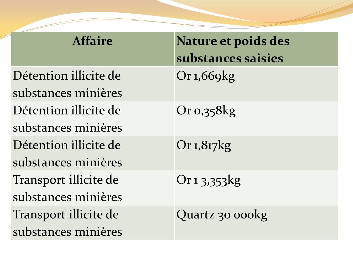 Affaire Nature et poids des substances saisies. Détention illicite de substances minières. Or 1,669kg.