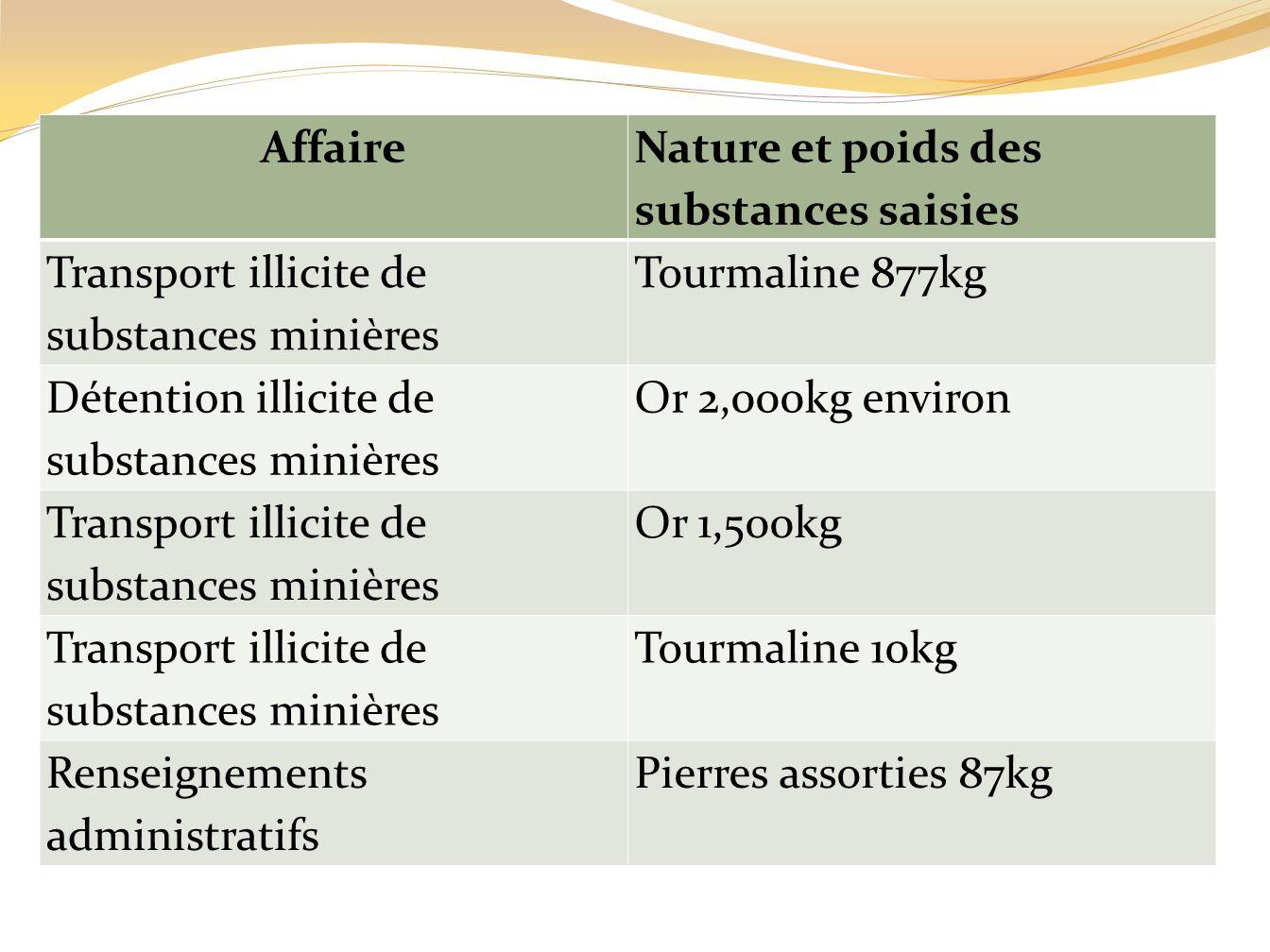 Affaire Nature et poids des substances saisies. Transport illicite de substances minières. Tourmaline 877kg.