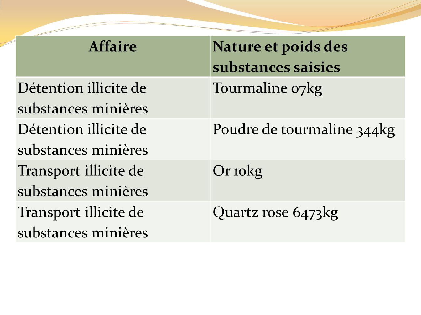Affaire Nature et poids des substances saisies. Détention illicite de substances minières. Tourmaline 07kg.