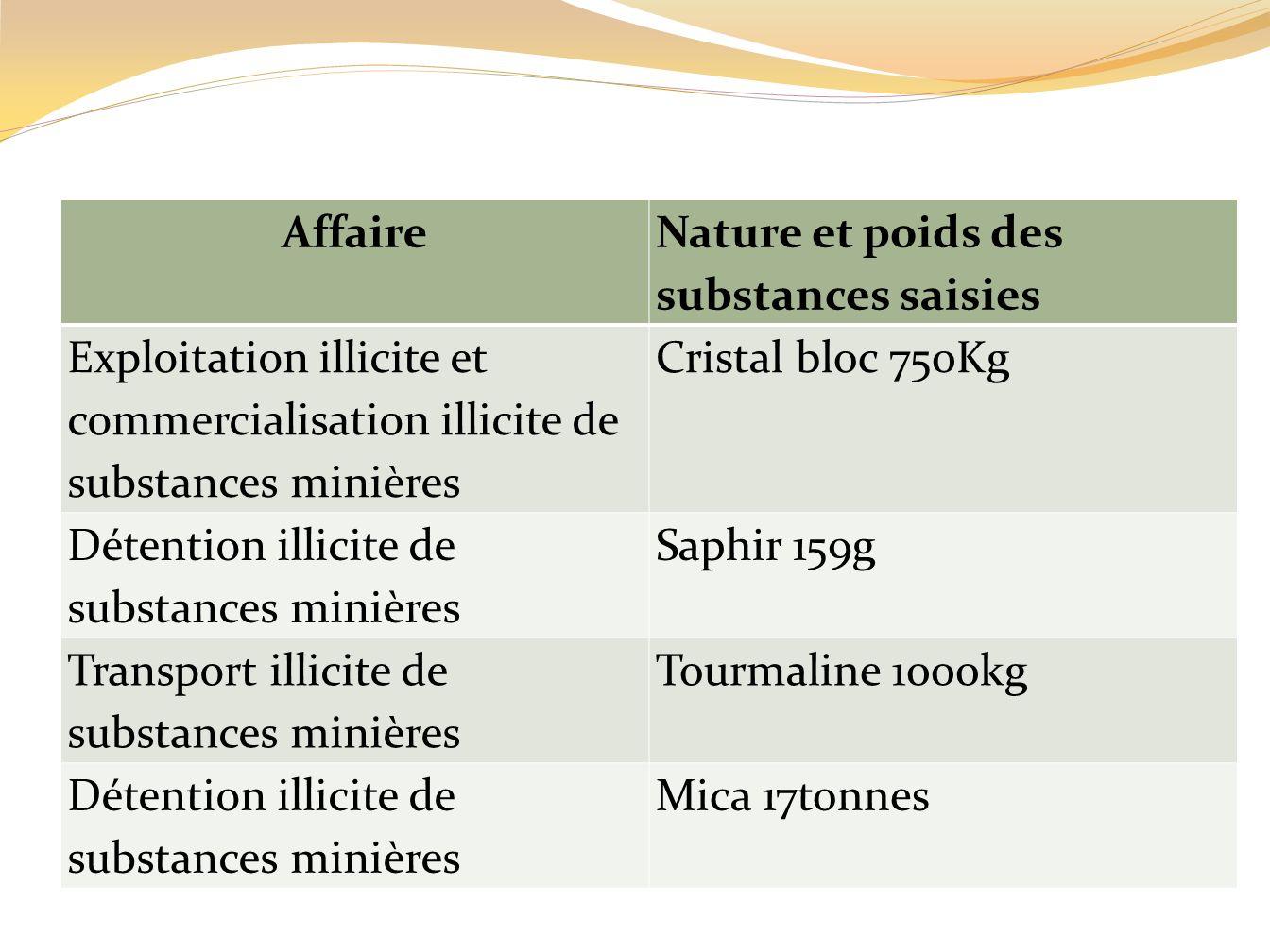 Affaire Nature et poids des substances saisies. Exploitation illicite et commercialisation illicite de substances minières.