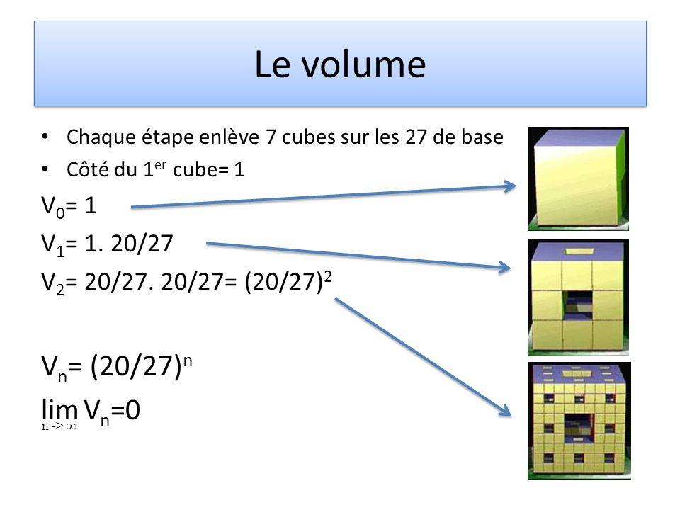 Le volume Vn= (20/27)n lim Vn=0 V0= 1 V1= 1. 20/27