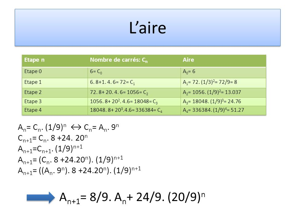 L'aire An+1= 8/9. An+ 24/9. (20/9)n An= Cn. (1/9)n ↔ Cn= An. 9n