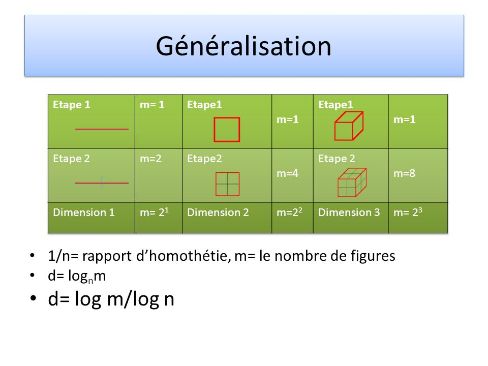 Généralisation d= log m/log n