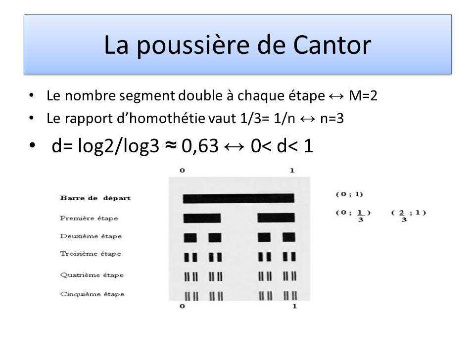 La poussière de Cantor d= log2/log3 ≈ 0,63 ↔ 0< d< 1