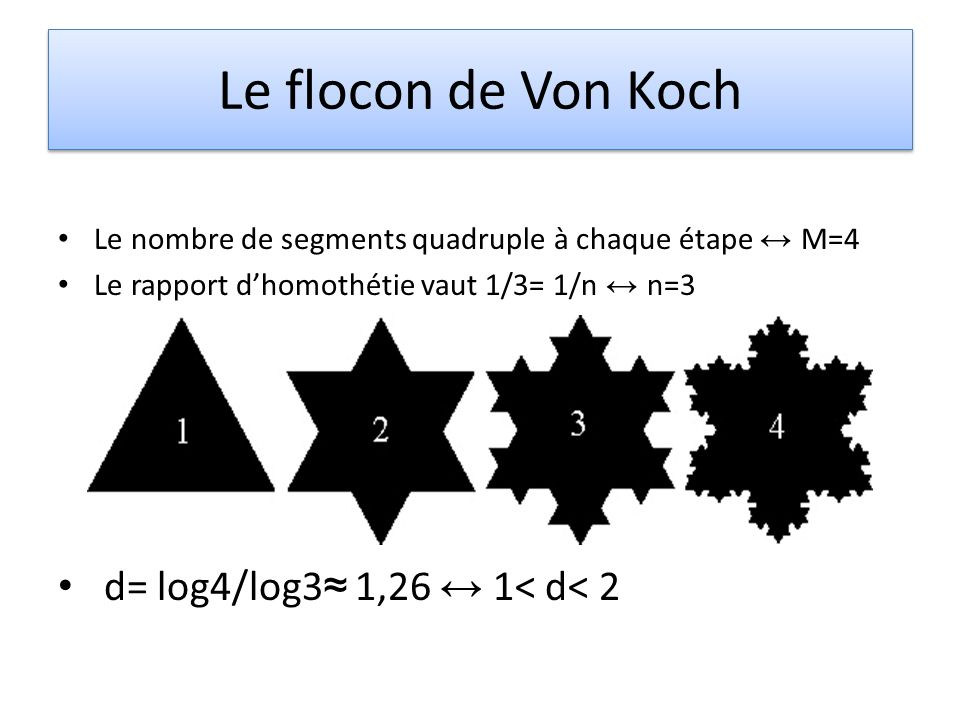 Le flocon de Von Koch d= log4/log3≈ 1,26 ↔ 1< d< 2