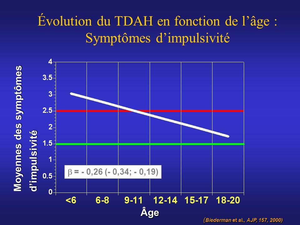 Évolution du TDAH en fonction de l'âge : Symptômes d'impulsivité