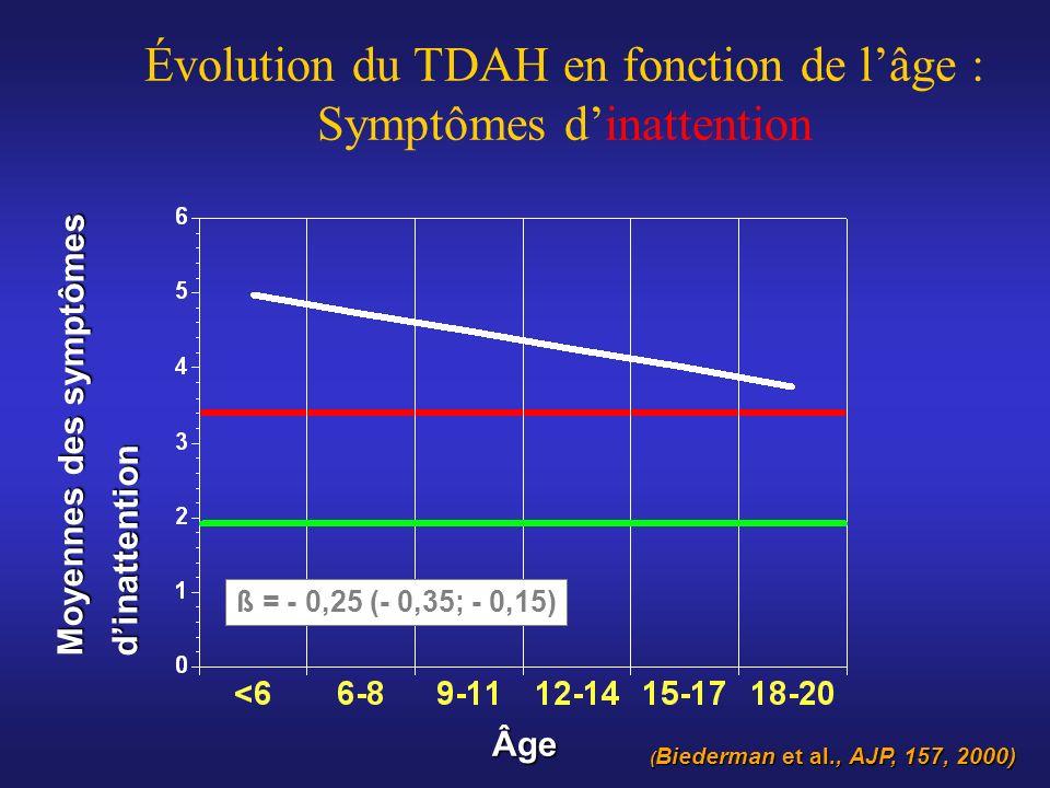 Évolution du TDAH en fonction de l'âge : Symptômes d'inattention