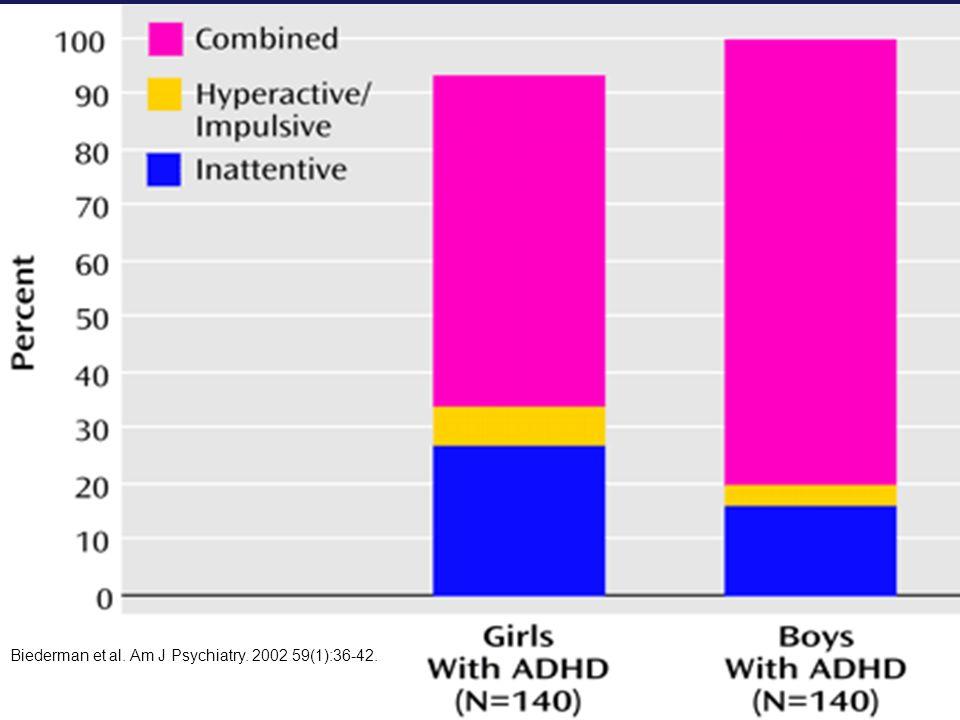 Biederman et al. Am J Psychiatry. 2002 59(1):36-42.
