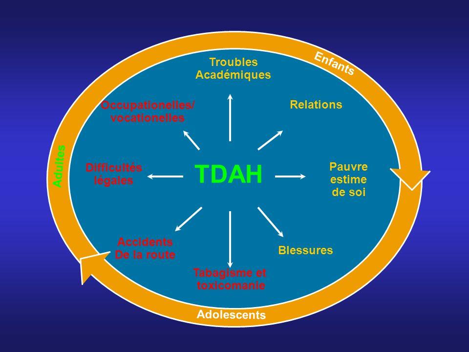 TDAH Enfants Troubles Académiques Occupationelles/ Relations