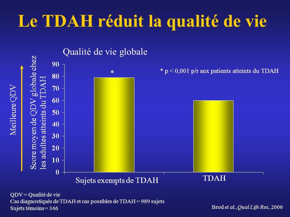 Le TDAH réduit la qualité de vie