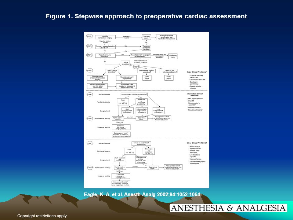 Figure 1. Stepwise approach to preoperative cardiac assessment