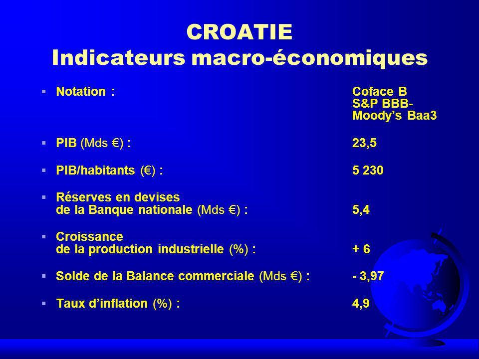 CROATIE Indicateurs macro-économiques