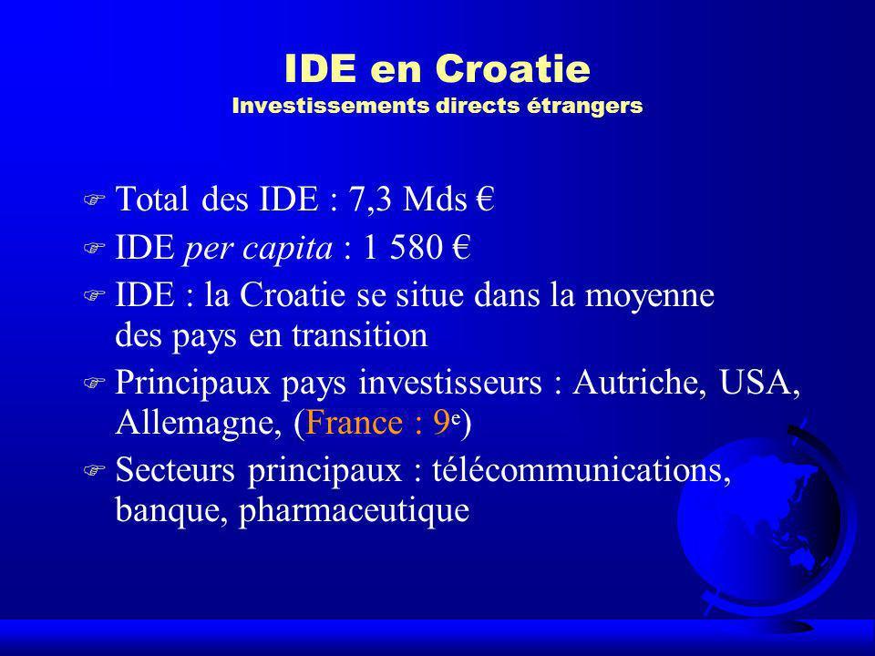 IDE en Croatie Investissements directs étrangers