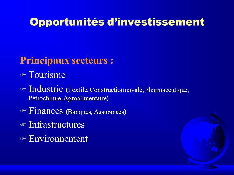 Opportunités d'investissement