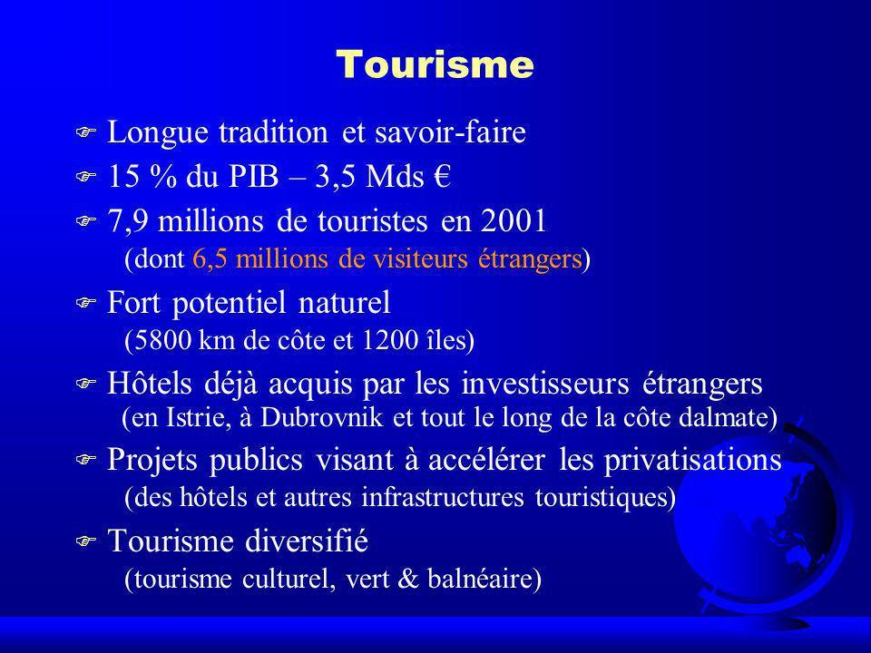 Tourisme Longue tradition et savoir-faire 15 % du PIB – 3,5 Mds €