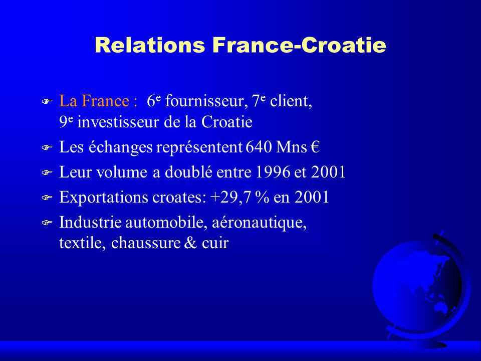 Relations France-Croatie