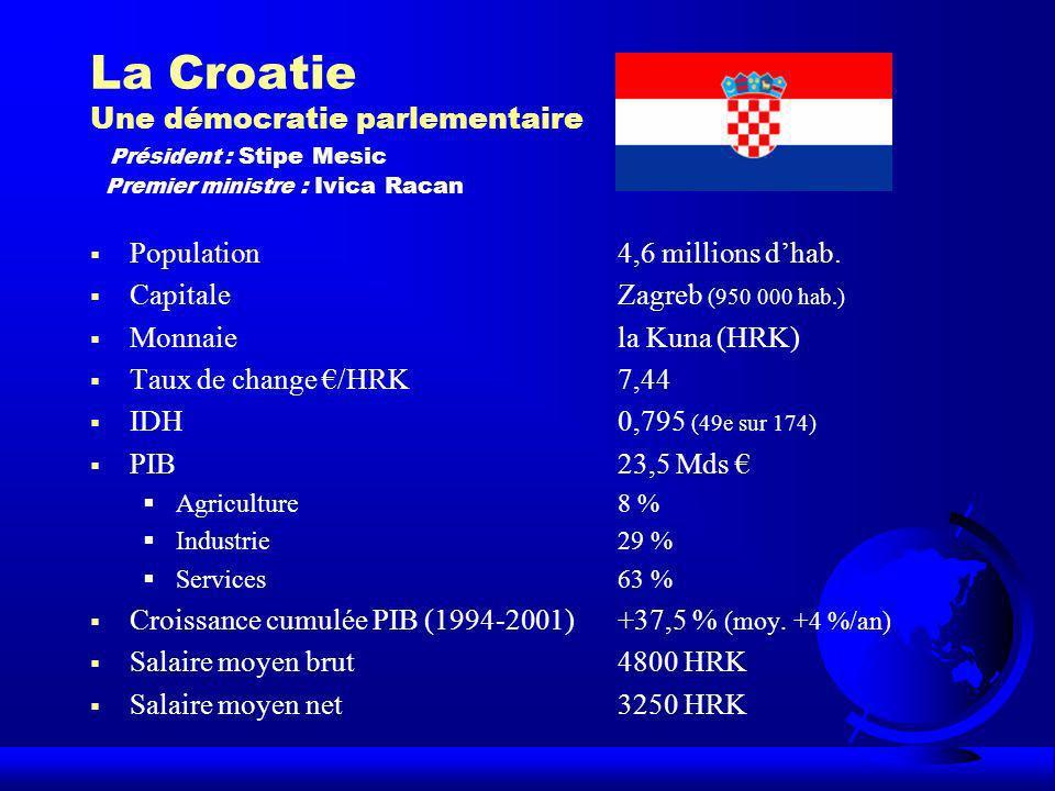 La Croatie Une démocratie parlementaire Président : Stipe Mesic Premier ministre : Ivica Racan