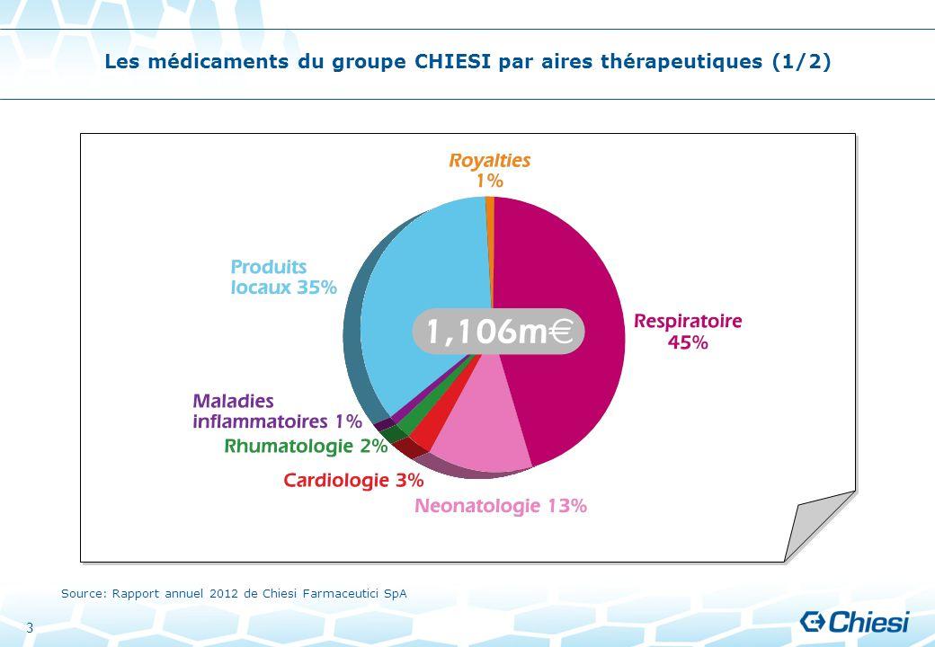 Les médicaments du groupe CHIESI par aires thérapeutiques (1/2)