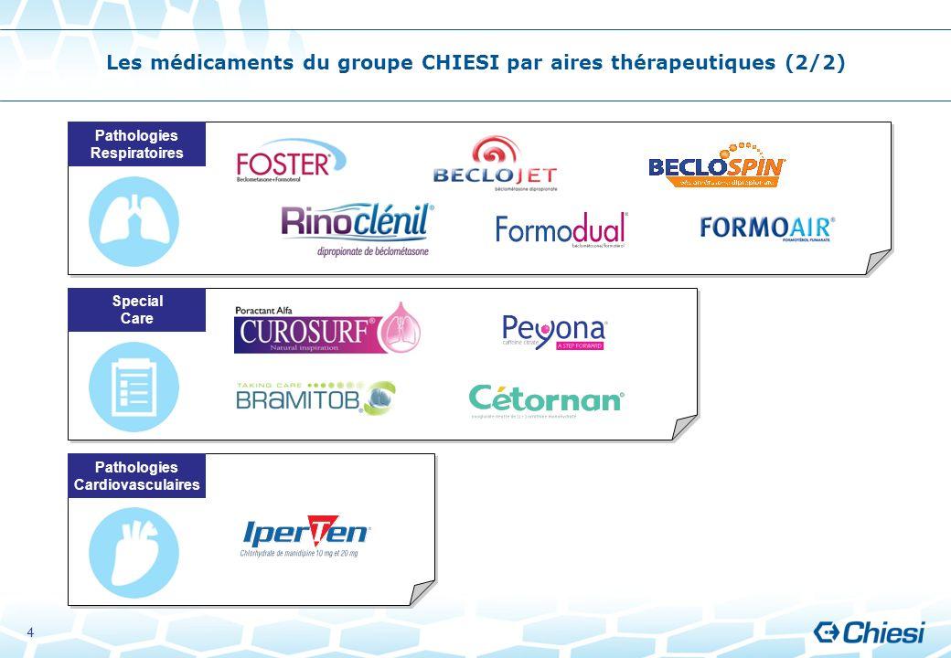 Les médicaments du groupe CHIESI par aires thérapeutiques (2/2)