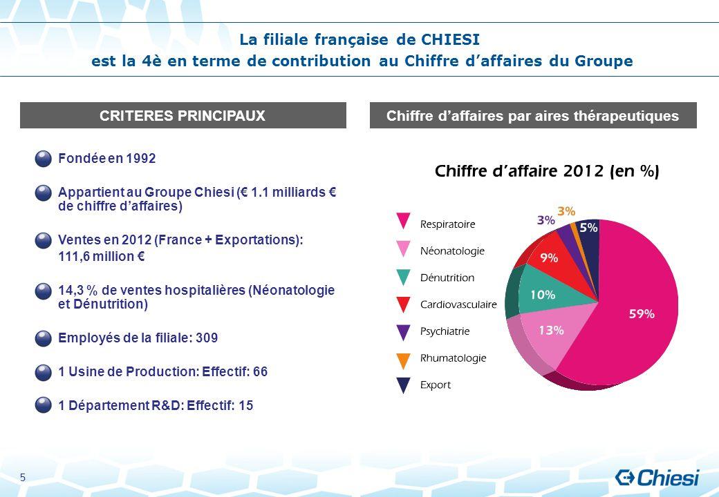 La filiale française de CHIESI
