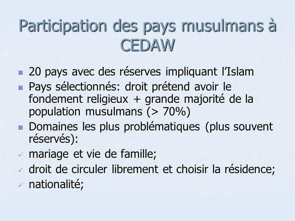 Participation des pays musulmans à CEDAW