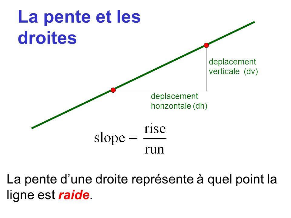 La pente et les droitesdeplacement verticale (dv) deplacement horizontale (dh) La pente d'une droite représente à quel point la ligne est raide.