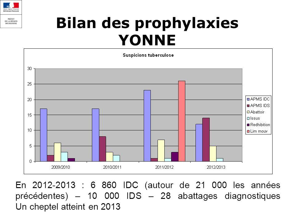 Bilan des prophylaxies YONNE