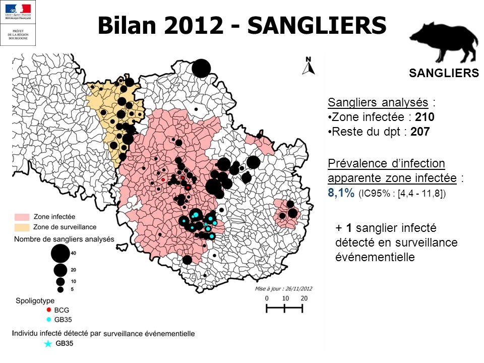Bilan 2012 - SANGLIERS SANGLIERS Sangliers analysés :