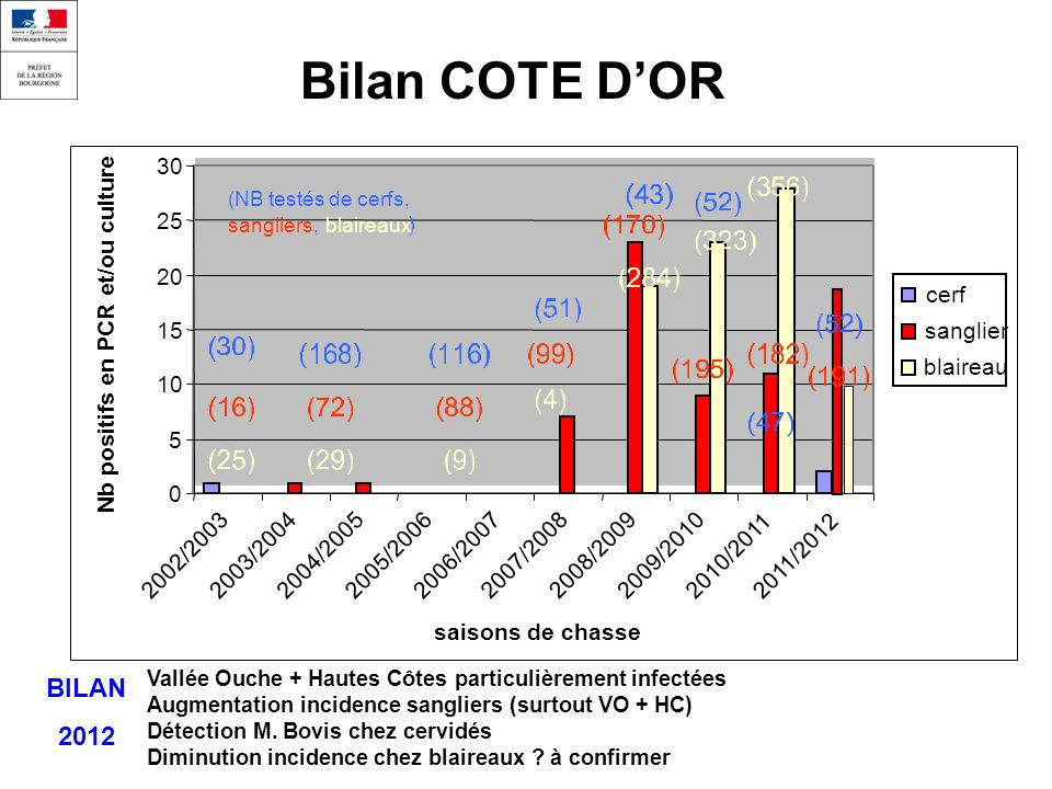 Bilan COTE D'OR BILAN 2012 30 25 20 cerf