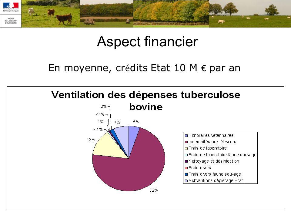 En moyenne, crédits Etat 10 M € par an