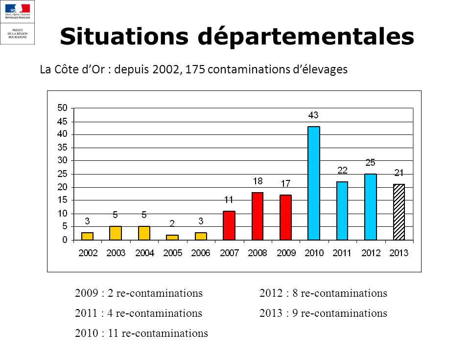 Situations départementales