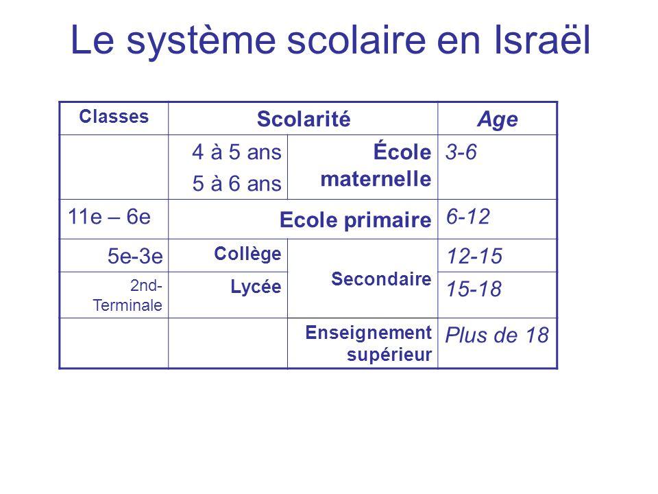 Le système scolaire en Israël