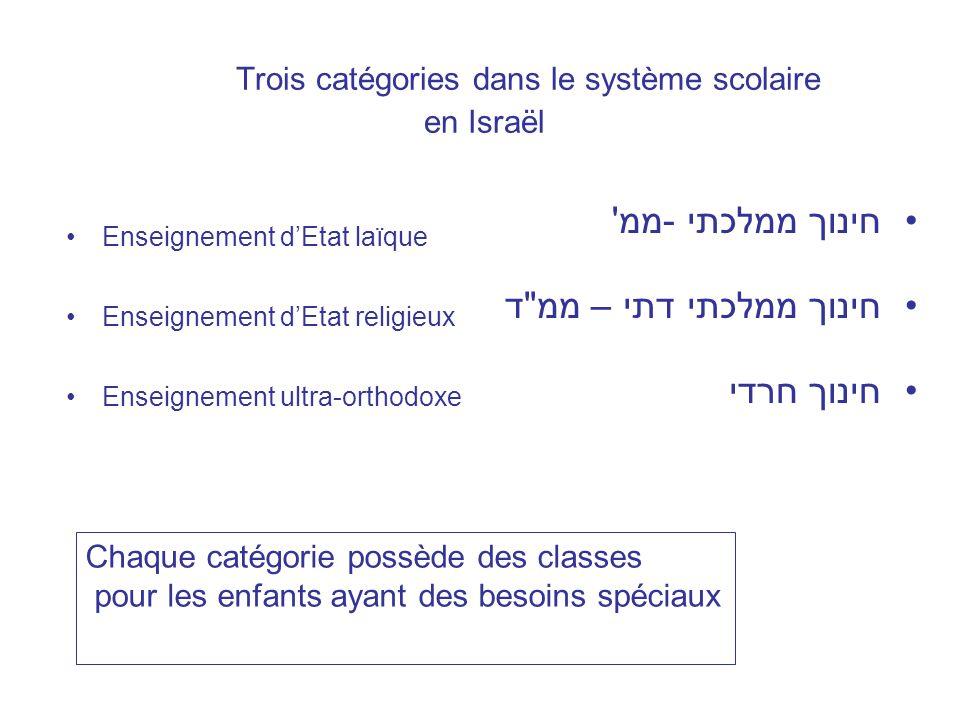 Trois catégories dans le système scolaire en Israël