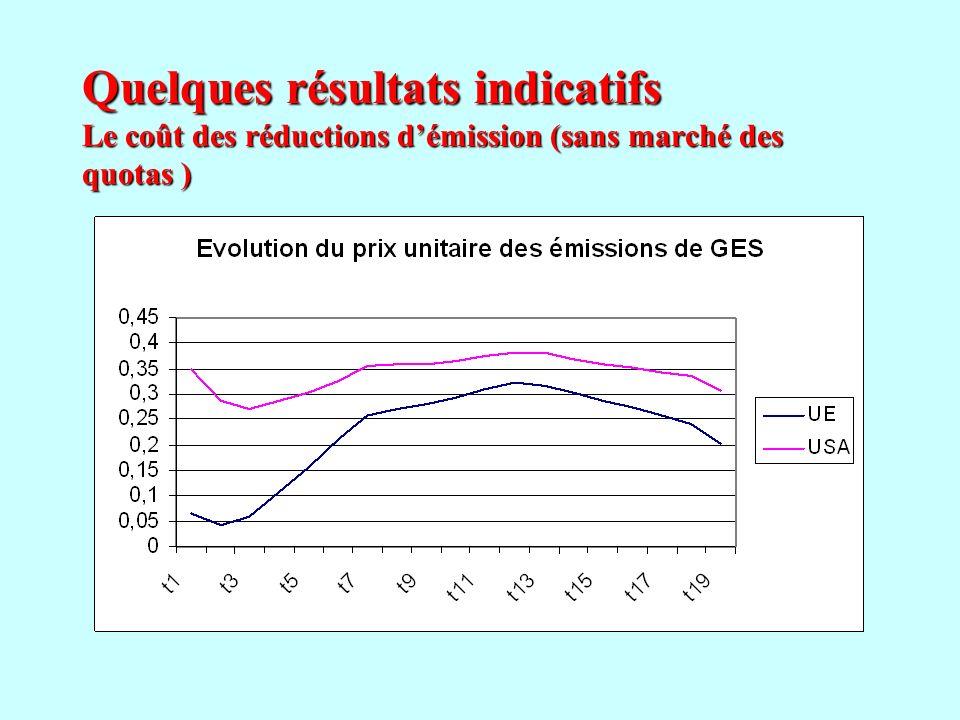 Quelques résultats indicatifs Le coût des réductions d'émission (sans marché des quotas )