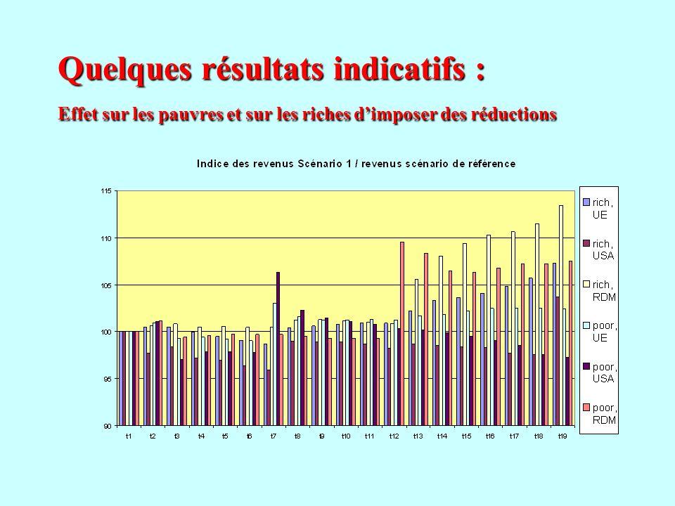 Quelques résultats indicatifs : Effet sur les pauvres et sur les riches d'imposer des réductions