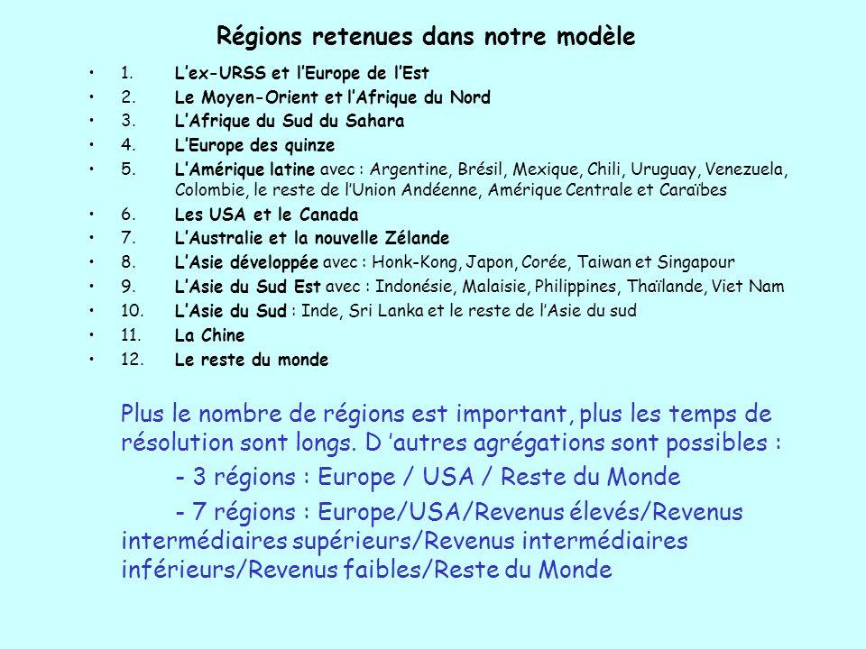 Régions retenues dans notre modèle