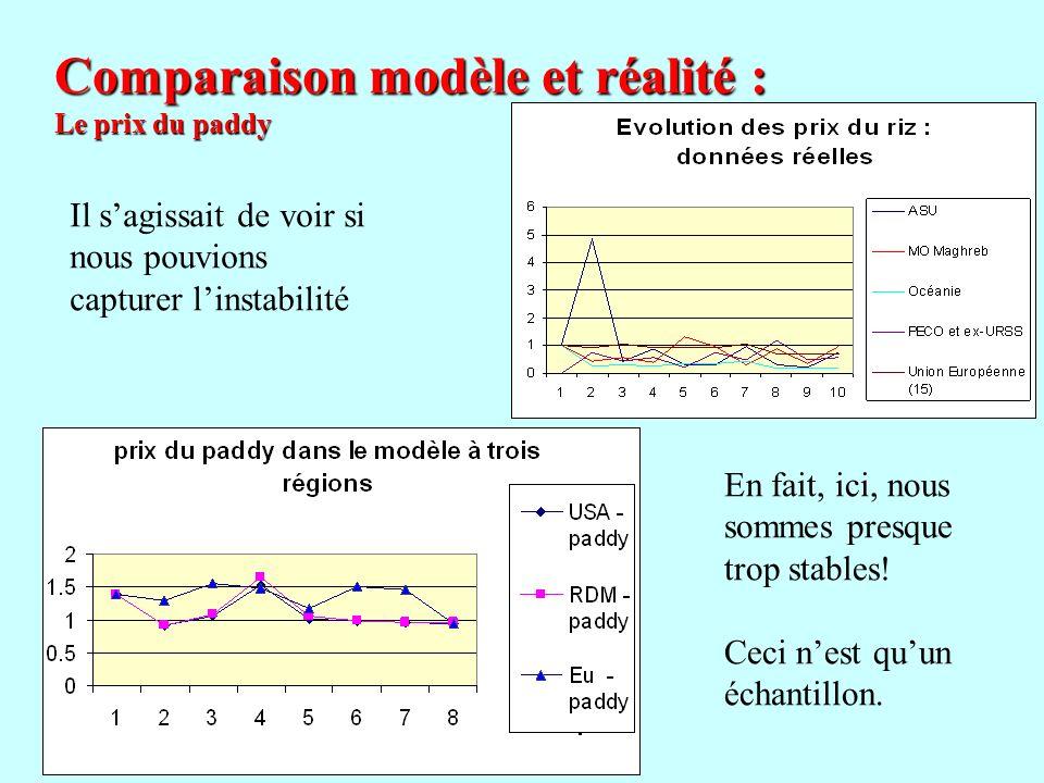 Comparaison modèle et réalité : Le prix du paddy