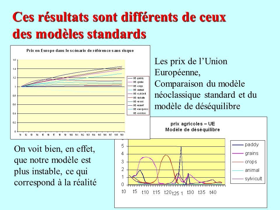 Ces résultats sont différents de ceux des modèles standards