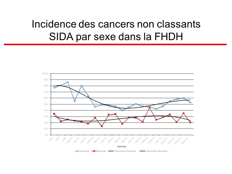 Incidence des cancers non classants SIDA par sexe dans la FHDH