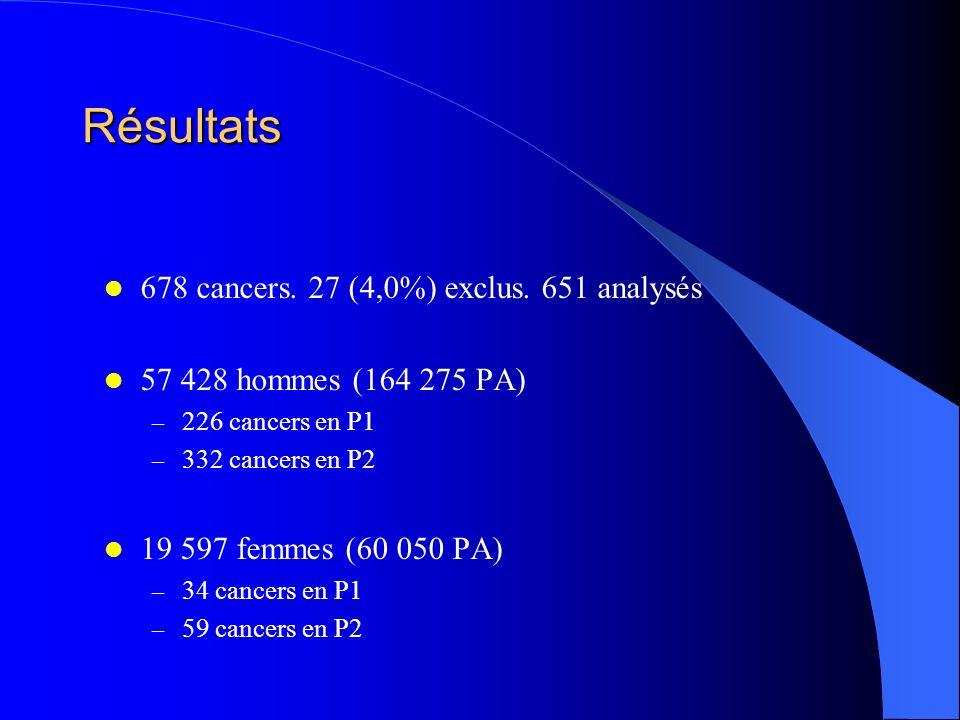 Résultats 678 cancers. 27 (4,0%) exclus. 651 analysés