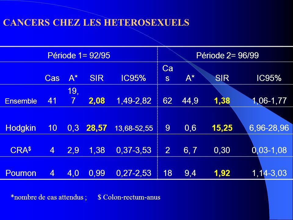 CANCERS CHEZ LES HETEROSEXUELS