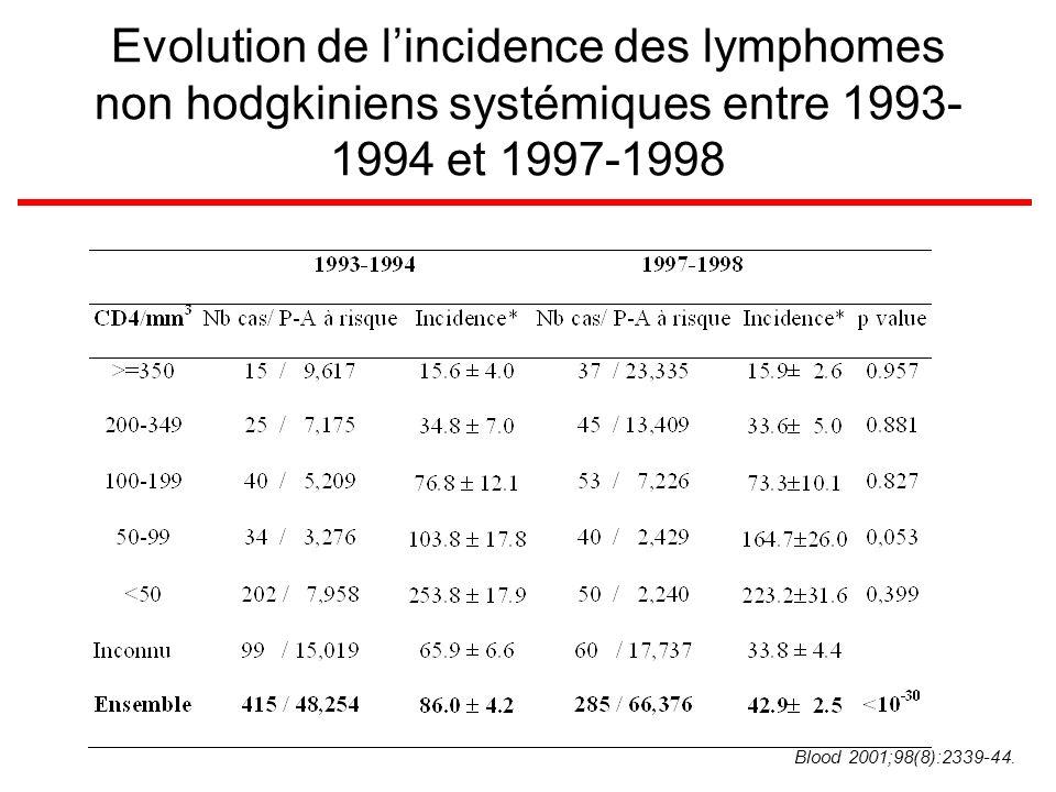 Evolution de l'incidence des lymphomes non hodgkiniens systémiques entre 1993-1994 et 1997-1998