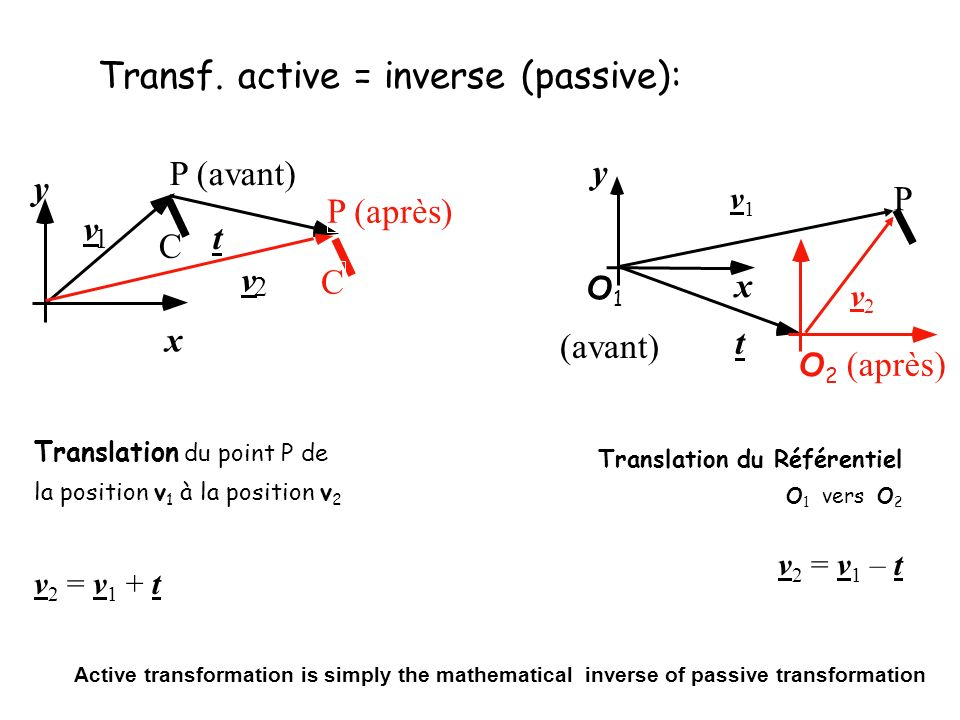 Transf. active = inverse (passive):