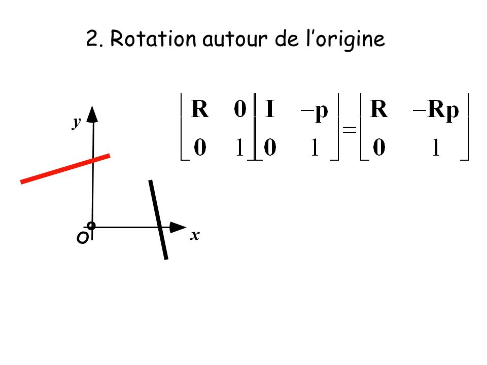 2. Rotation autour de l'origine