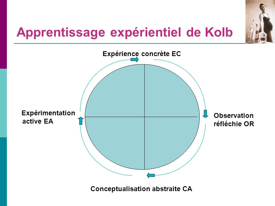 Apprentissage expérientiel de Kolb