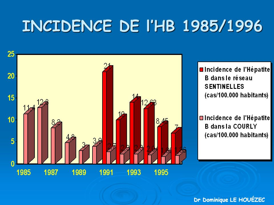 INCIDENCE DE l'HB 1985/1996 Dr Dominique LE HOUÉZEC