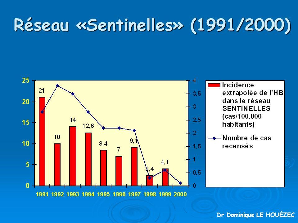 Réseau «Sentinelles» (1991/2000)