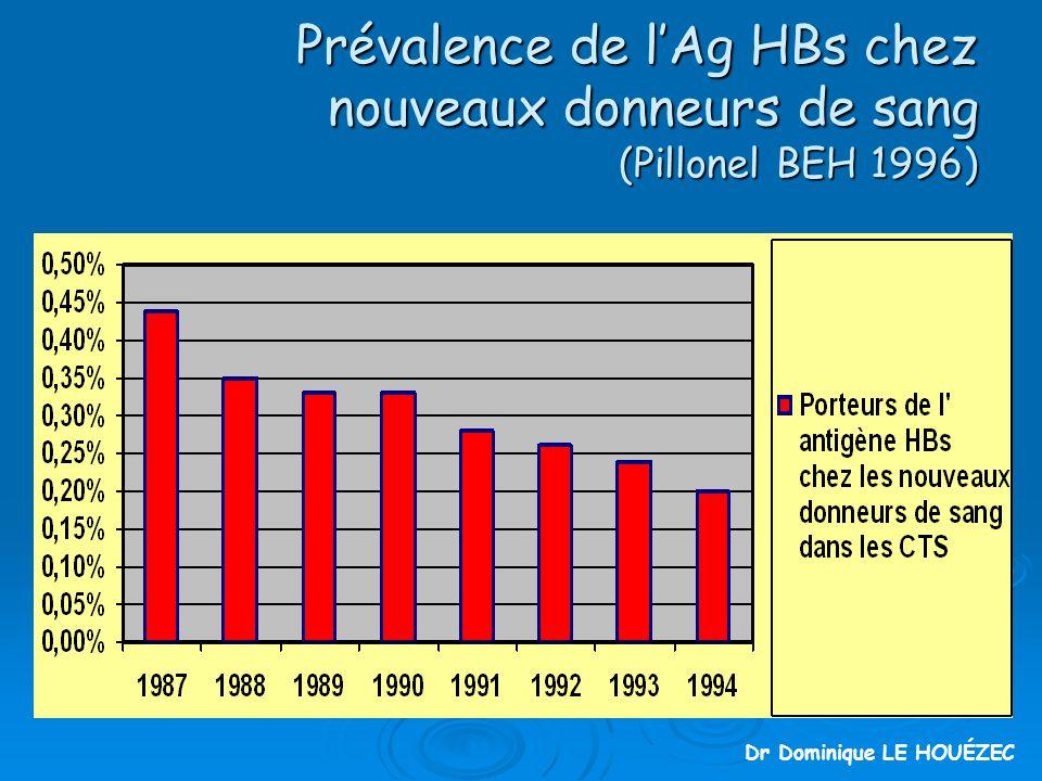 Prévalence de l'Ag HBs chez nouveaux donneurs de sang (Pillonel BEH 1996)