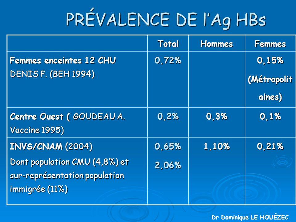 PRÉVALENCE DE l'Ag HBs Total Hommes Femmes